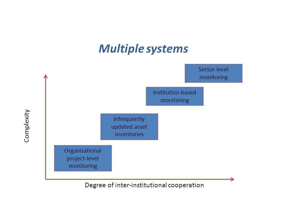 Multiple systems Degree of inter-institutional cooperation Complexity Organisational project-level monitoring Infrequently updated asset inventories I