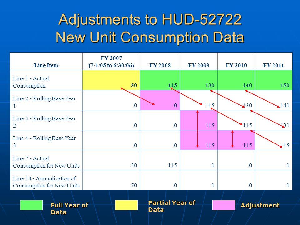Adjustments to HUD-52722 New Unit Consumption Data Line Item FY 2007 (7/1/05 to 6/30/06)FY 2008FY 2009FY 2010FY 2011 Line 1 - Actual Consumption50115130140150 Line 2 - Rolling Base Year 100115130140 Line 3 - Rolling Base Year 200115 130 Line 4 - Rolling Base Year 300115 Line 7 - Actual Consumption for New Units50115000 Line 14 - Annualization of Consumption for New Units700000 Full Year of Data Partial Year of Data Adjustment