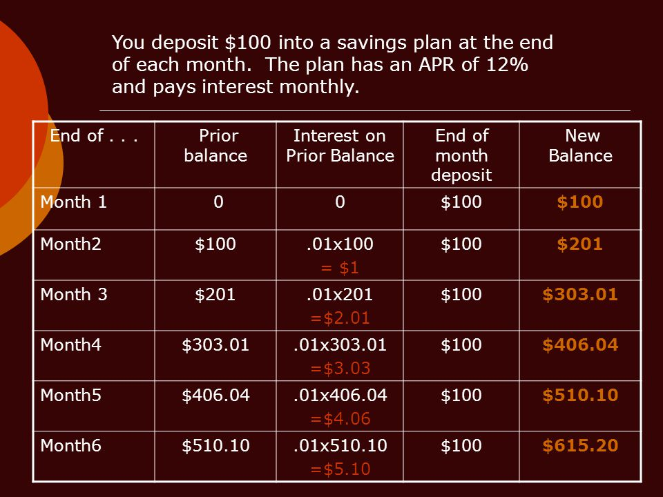 You deposit $100 into a savings plan at the end of each month.