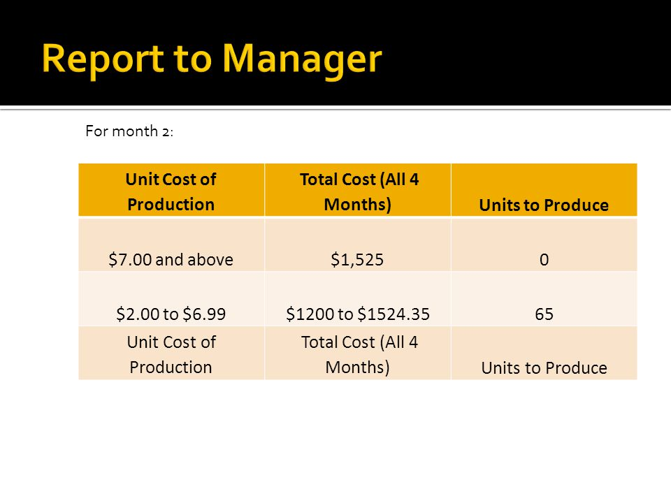 Unit Cost of Production Total Cost (All 4 Months)Units to Produce $7.00 and above$1,5250 $2.00 to $6.99$1200 to $1524.3565 Unit Cost of Production Tot