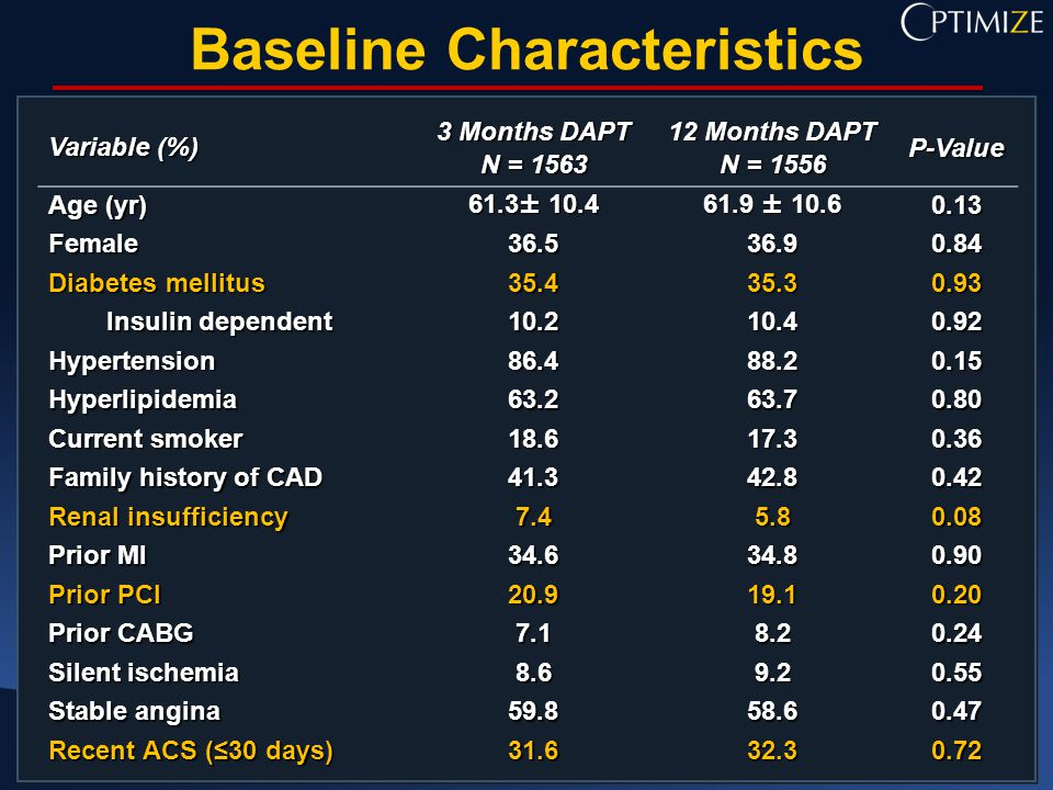 Baseline Characteristics Variable (%) 3 Months DAPT N = Months DAPT N = 1556 P-Value Age (yr) 61.3± ± Female Diabetes mellitus Insulin dependent Insulin dependent Hypertension Hyperlipidemia Current smoker Family history of CAD Renal insufficiency Prior MI Prior PCI Prior CABG Silent ischemia Stable angina Recent ACS (≤30 days)