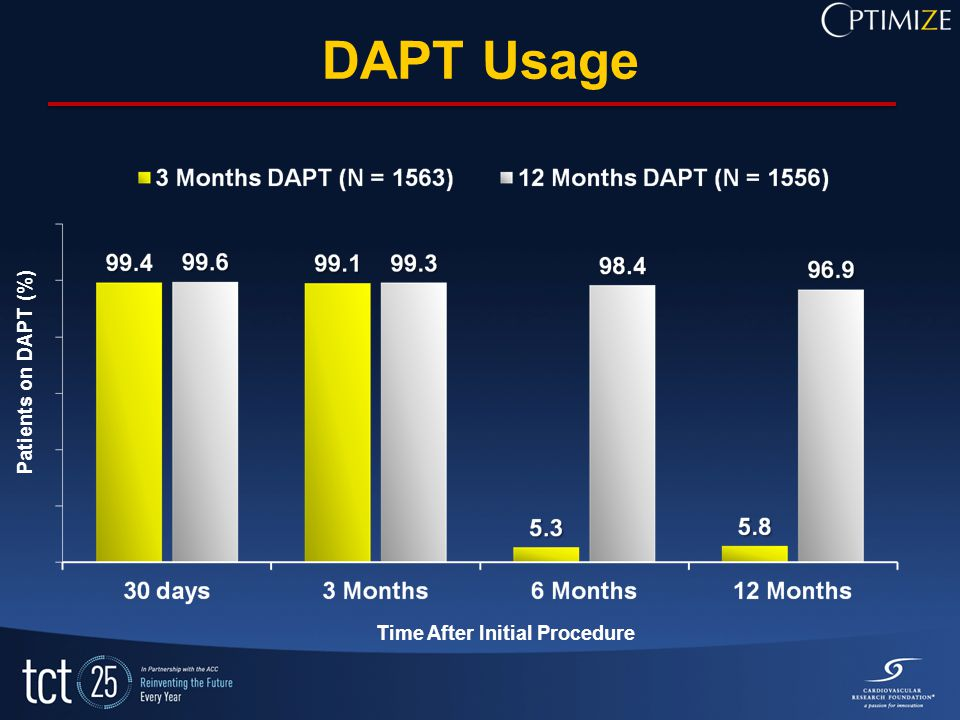 DAPT Usage Patients on DAPT (%) Time After Initial Procedure