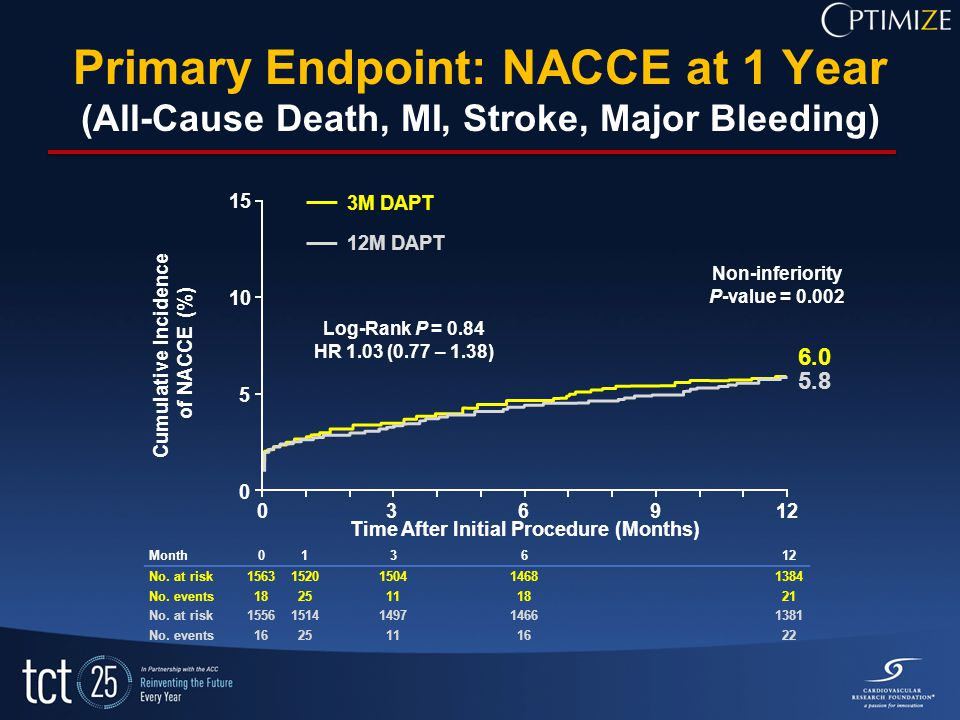 Primary Endpoint: NACCE at 1 Year (All-Cause Death, MI, Stroke, Major Bleeding) Month No.