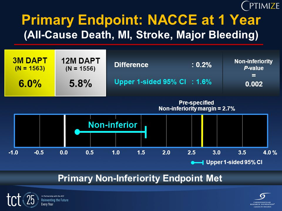 4.0 % Pre-specified Non-inferiority margin = 2.7% Primary Non-Inferiority Endpoint Met Difference: 0.2% Upper 1-sided 95% CI: 1.6% Non-inferior 3M DAPT (N = 1563) 6.0% 3M DAPT (N = 1563) 6.0% 12M DAPT (N = 1556) 5.8% 12M DAPT (N = 1556) 5.8% Primary Endpoint: NACCE at 1 Year (All-Cause Death, MI, Stroke, Major Bleeding) Upper 1-sided 95% CI Non-inferiority P-value = 0.002