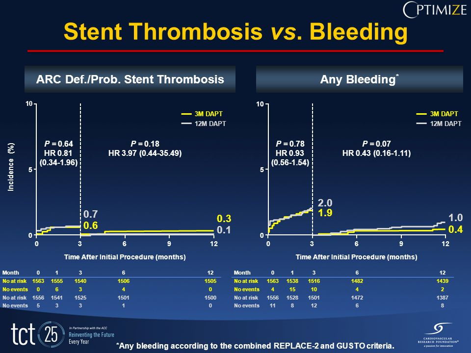 Stent Thrombosis vs.