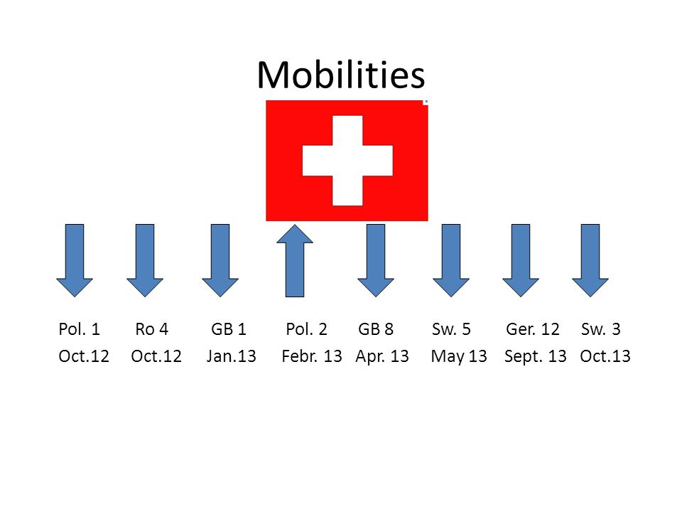 Mobilities Pol. 1 Ro 4 GB 1 Pol. 2 GB 8 Sw. 5 Ger.