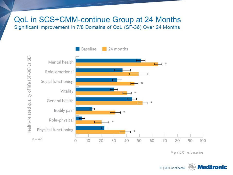 10 | MDT Confidential QoL in SCS+CMM-continue Group at 24 Months Significant Improvement in 7/8 Domains of QoL (SF-36) Over 24 Months