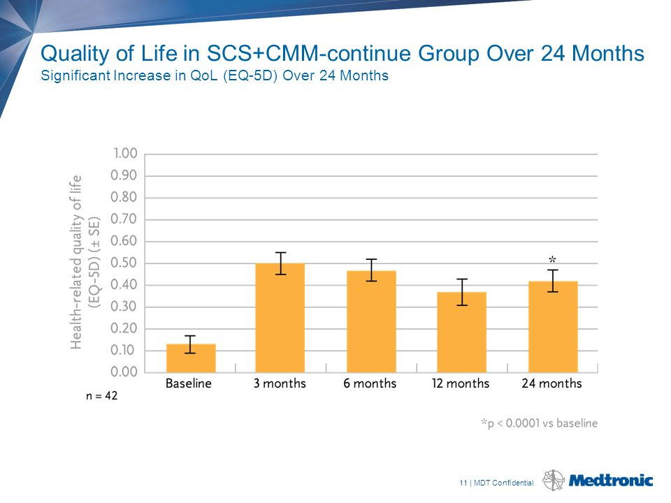 11 | MDT Confidential Quality of Life in SCS+CMM-continue Group Over 24 Months Significant Increase in QoL (EQ-5D) Over 24 Months