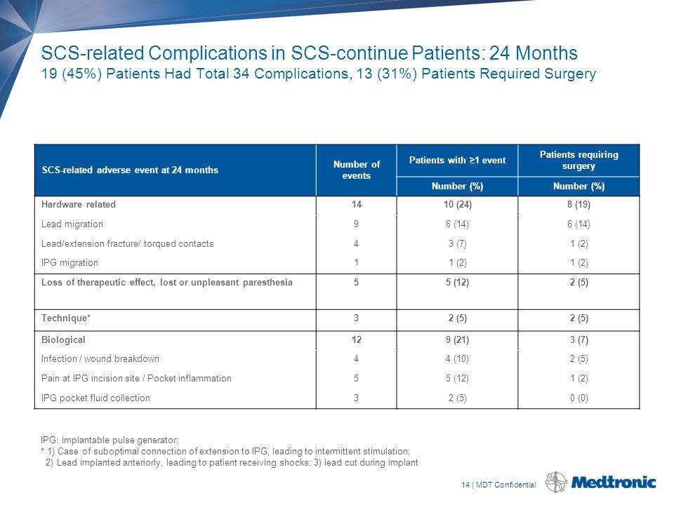 14 | MDT Confidential SCS-related Complications in SCS-continue Patients: 24 Months 19 (45%) Patients Had Total 34 Complications, 13 (31%) Patients Re