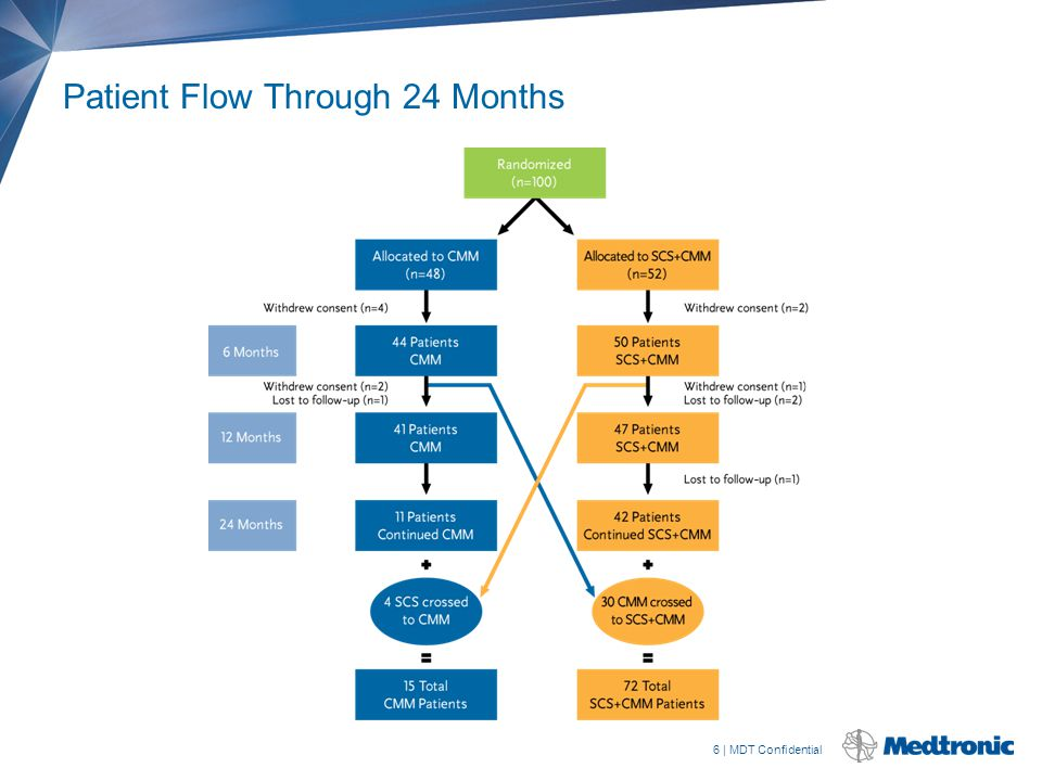 6 | MDT Confidential Patient Flow Through 24 Months