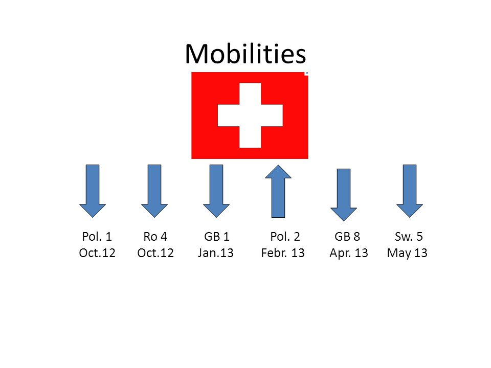 Mobilities Pol. 1 Ro 4 GB 1 Pol. 2 GB 8 Sw. 5 Oct.12 Oct.12 Jan.13 Febr. 13 Apr. 13 May 13