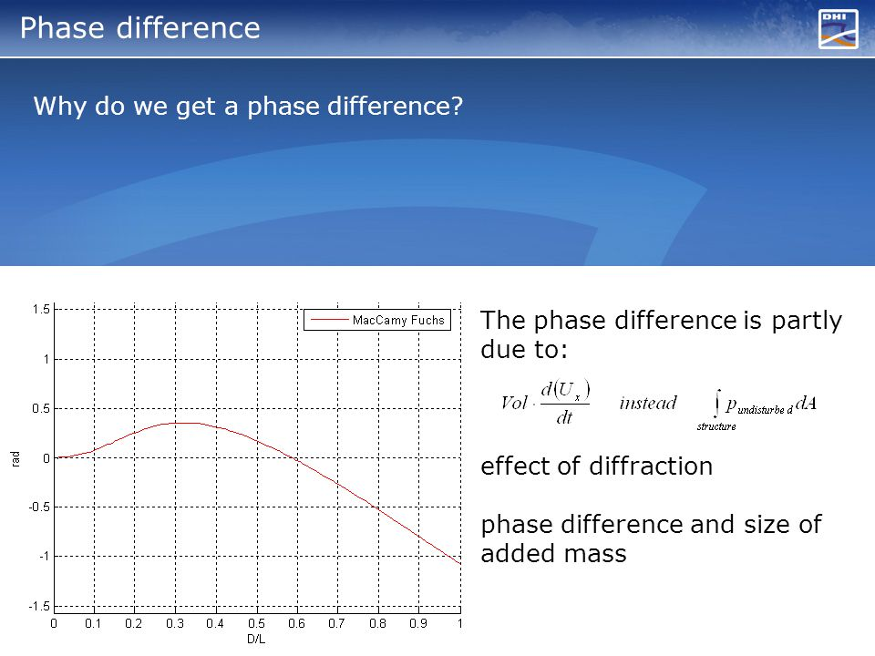 Phase difference Why do we get a phase difference.