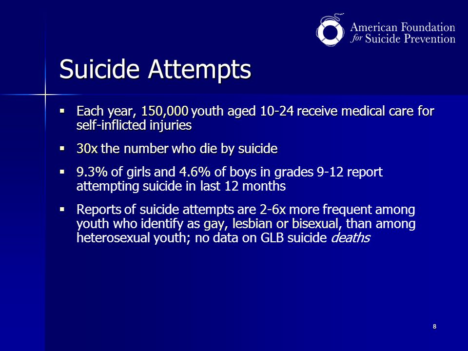 8 Suicide Attempts  Each year, 150,000 youth aged 10-24 receive medical care for self-inflicted injuries  30x the number who die by suicide   9.3%