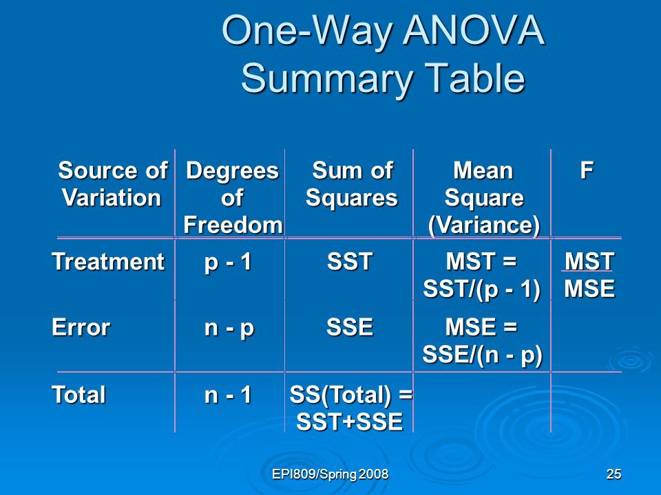 EPI809/Spring 200825 One-Way ANOVA Summary Table Source of Variation Degrees of Freedom Sum of Squares Mean Square (Variance) F Treatment p - 1 SST MS