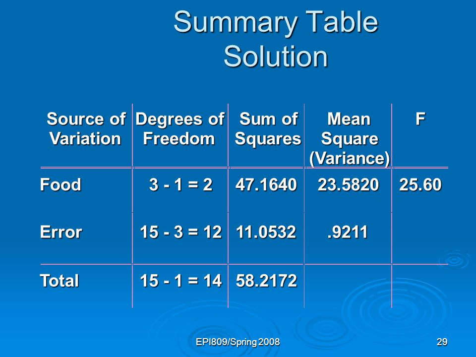 EPI809/Spring 200829 Summary Table Solution Source of Variation Degrees of Freedom Sum of Squares Mean Square (Variance) F Food 3 - 1 = 2 47.164023.58