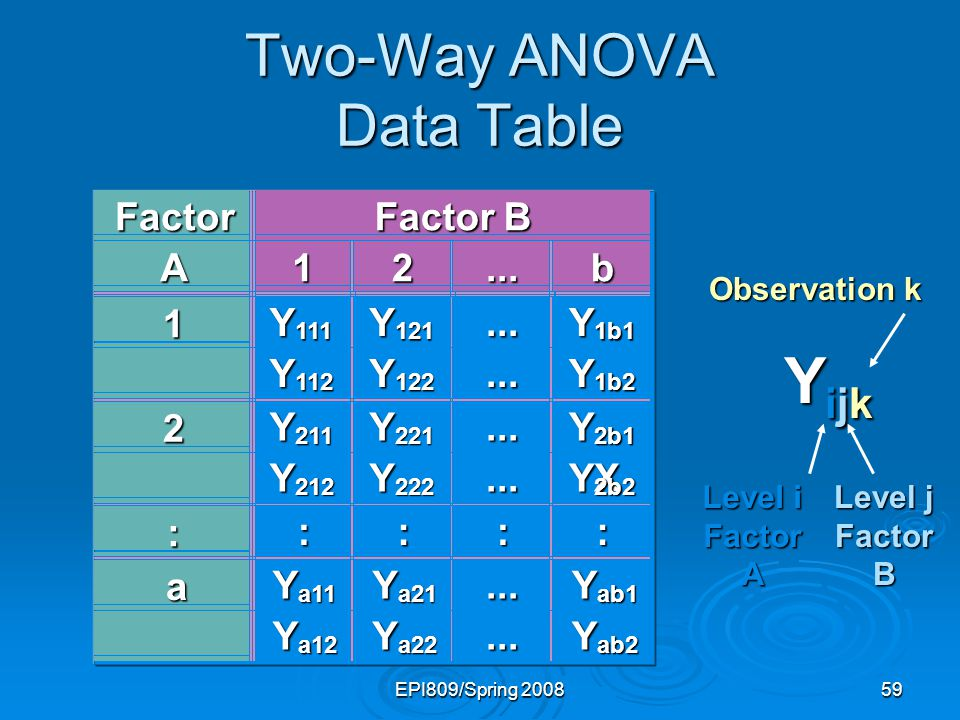 EPI809/Spring 200859 Two-Way ANOVA Data Table YijkYijkYijkYijk Level i Factor A Level j Factor B Observation k Factor Factor B A12...b 1 Y 111 Y 121..