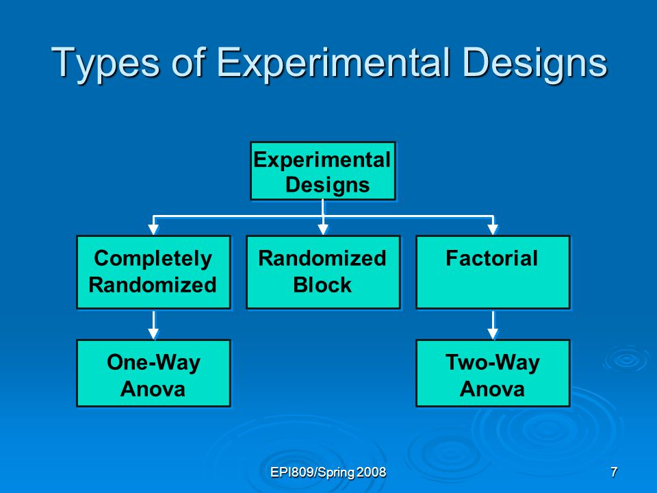 EPI809/Spring 20087 Types of Experimental Designs Experimental Designs One-Way Anova Completely Randomized Randomized Block Two-Way Anova Factorial