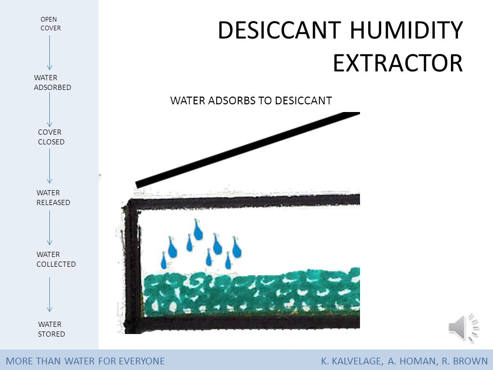DESICCANT HUMIDITY EXTRACTOR COVER OPENED AT NIGHT WATER ADSORBED OPEN COVER WATER RELEASED COVER CLOSED WATER COLLECTED WATER STORED MORE THAN WATER FOR EVERYONEK.