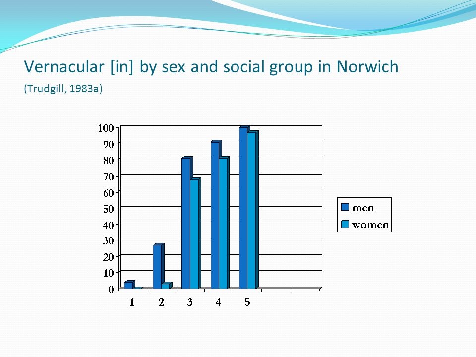 Vernacular [in] by sex and social group in Norwich (Trudgill, 1983a)