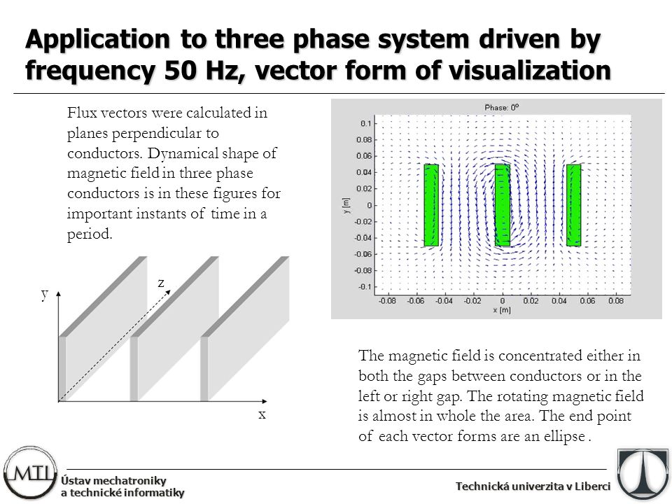 Technická univerzita v Liberci Application to three phase system driven by frequency 50 Hz, vector form of visualization Flux vectors were calculated