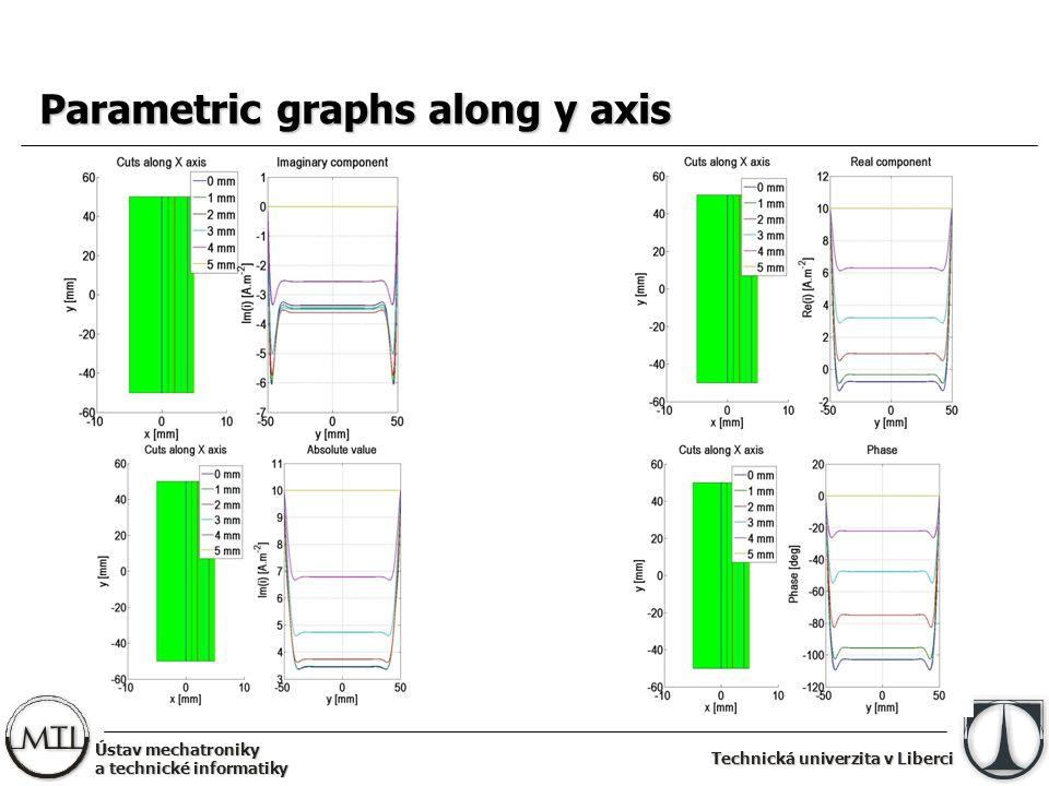 Technická univerzita v Liberci Parametric graphs along y axis
