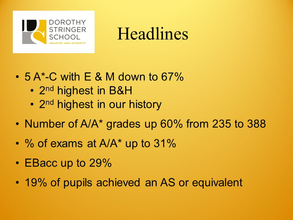 Headlines 5 A*-C with E & M down to 67% 2 nd highest in B&H 2 nd highest in our history Number of A/A* grades up 60% from 235 to 388 % of exams at A/A* up to 31% EBacc up to 29% 19% of pupils achieved an AS or equivalent