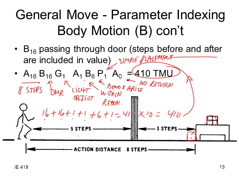 IE 419 13 General Move - Parameter Indexing Body Motion (B) con't B 16 passing through door (steps before and after are included in value) A 16 B 16 G 1 A 1 B 6 P 1 A 0 = 410 TMU