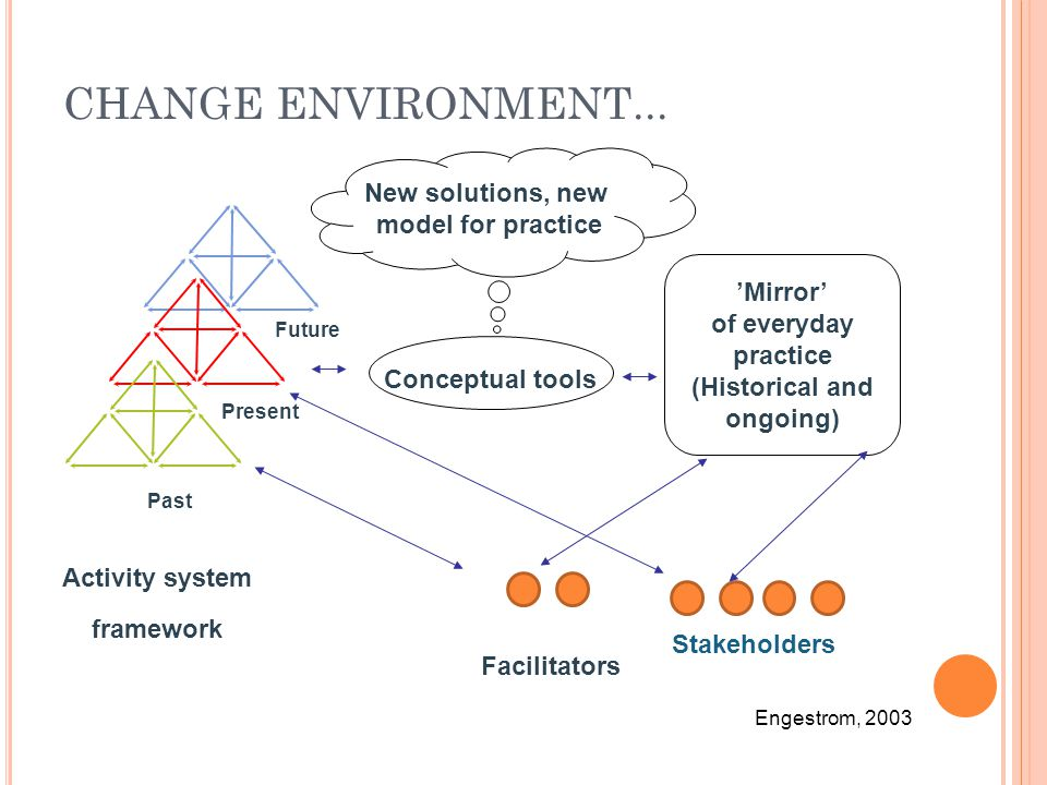 Past Present Future CHANGE ENVIRONMENT... 'Mirror' of everyday practice (Historical and ongoing) Activity system framework Stakeholders Facilitators N