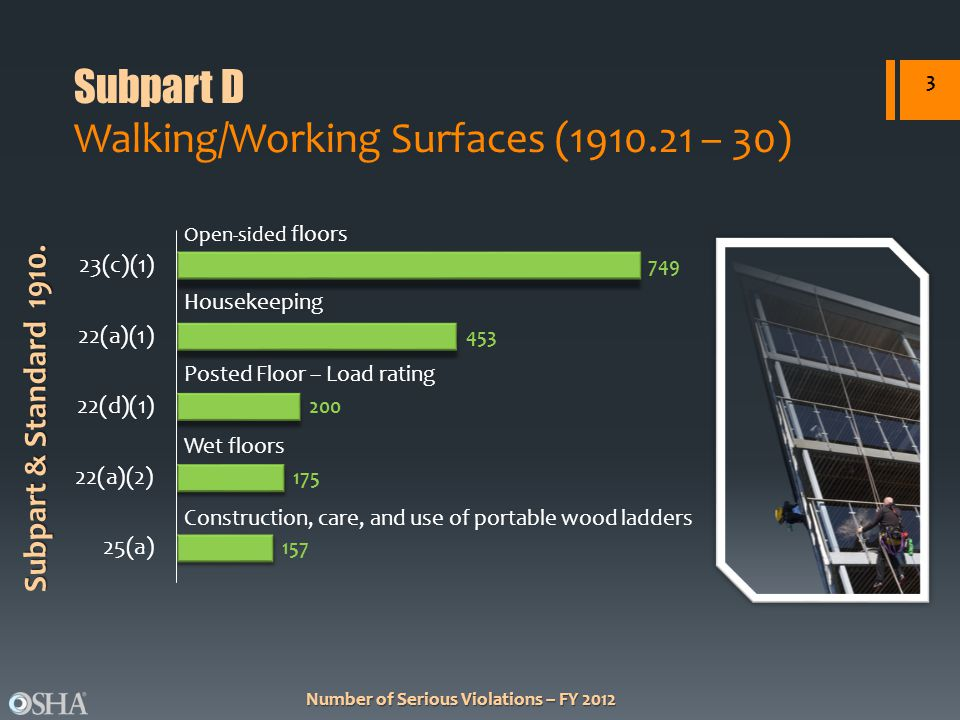 Number of Serious Violations – FY 2012 Subpart & Standard 1910.