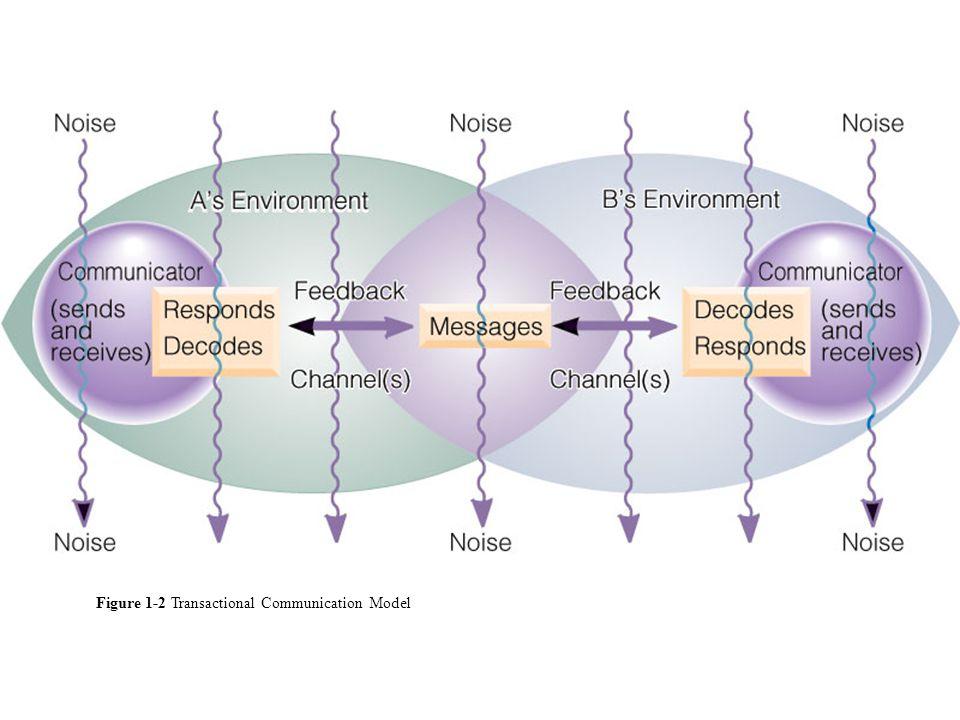What traits do good communicators have.