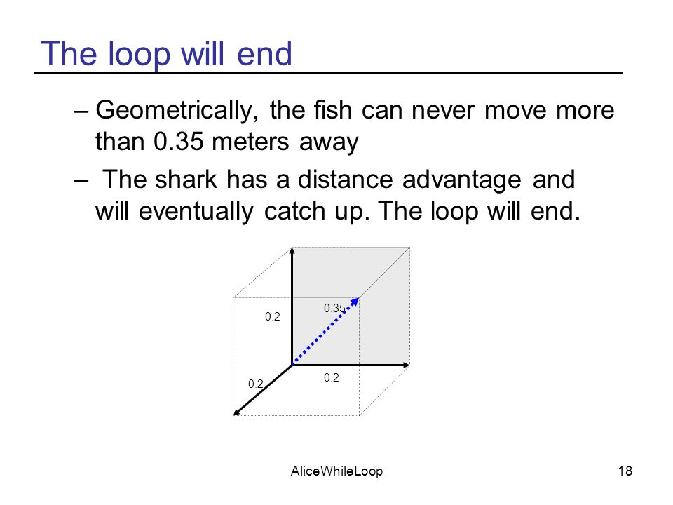 AliceWhileLoop18 The loop will end –Geometrically, the fish can never move more than 0.35 meters away – The shark has a distance advantage and will ev