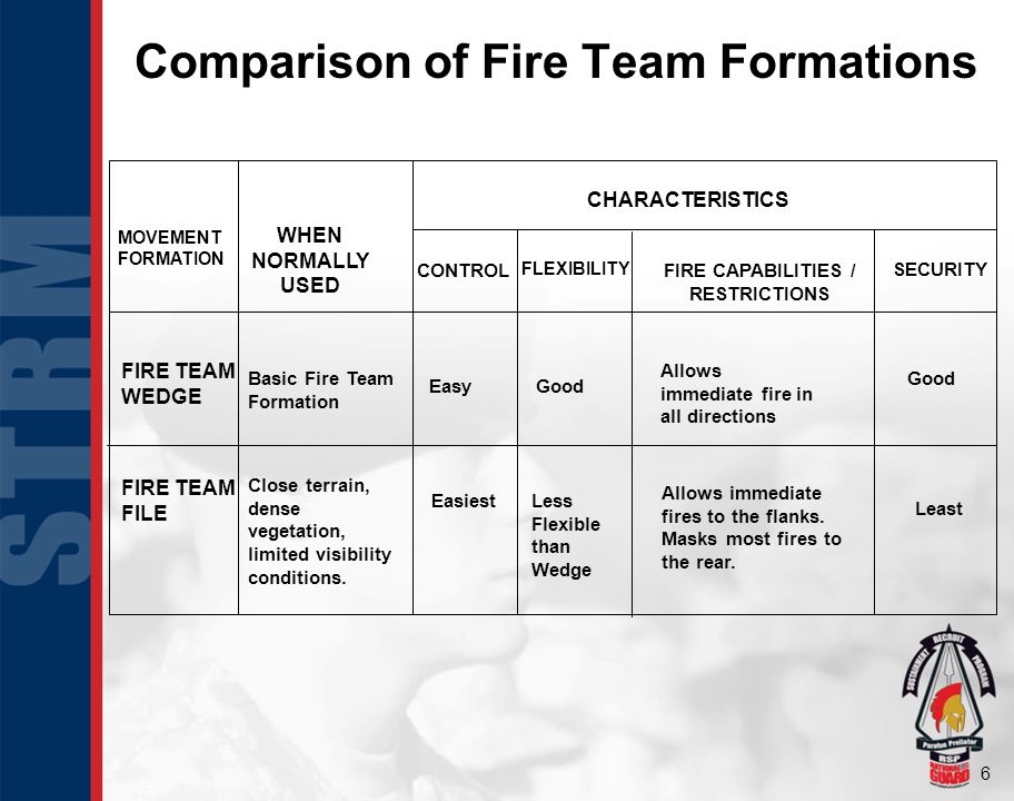 6 Comparison of Fire Team Formations CHARACTERISTICS CONTROL FLEXIBILITY FIRE CAPABILITIES / RESTRICTIONS SECURITY MOVEMENT FORMATION WHEN NORMALLY USED FIRE TEAM WEDGE FIRE TEAM FILE Basic Fire Team Formation Close terrain, dense vegetation, limited visibility conditions.