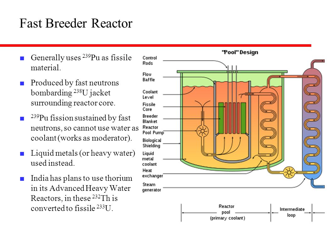 Fast Breeder Reactor ■ Generally uses 239 Pu as fissile material. ■ Produced by fast neutrons bombarding 238 U jacket surrounding reactor core. ■ 239