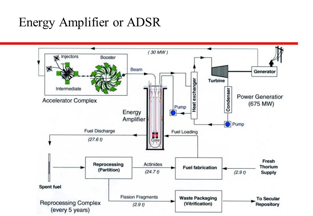 Energy Amplifier or ADSR