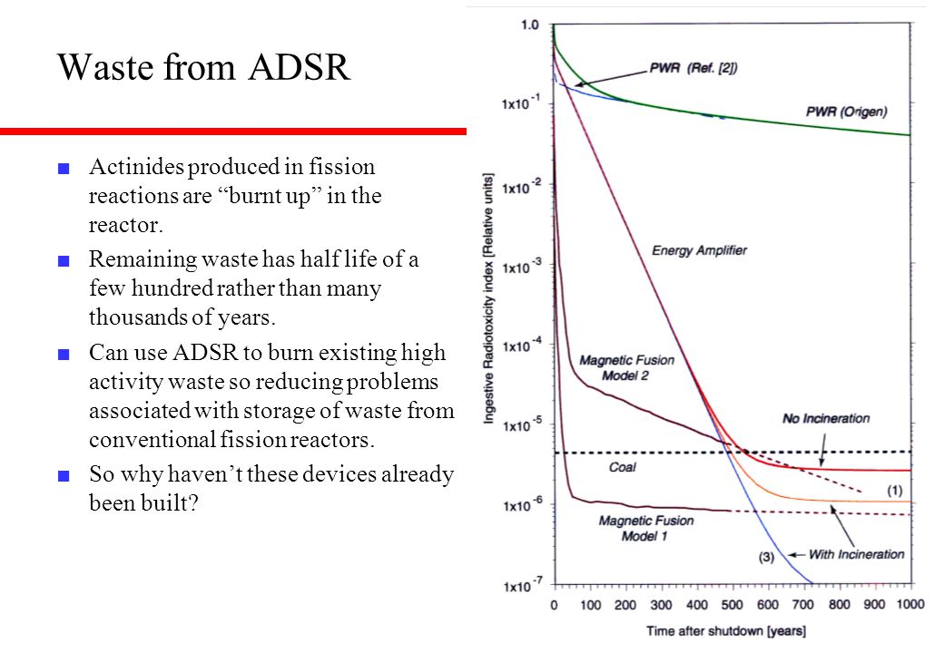 "Waste from ADSR ■ Actinides produced in fission reactions are ""burnt up"" in the reactor. ■ Remaining waste has half life of a few hundred rather than"