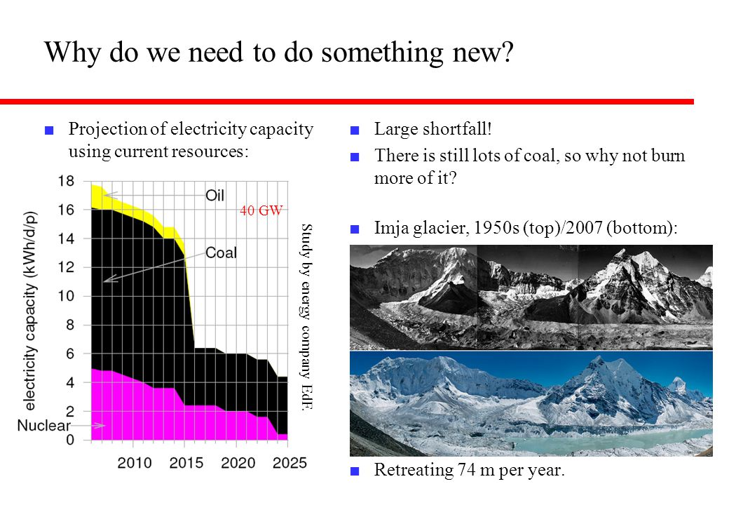 40 GW Study by energy company EdF. Why do we need to do something new? ■ Projection of electricity capacity using current resources: ■ Large shortfall
