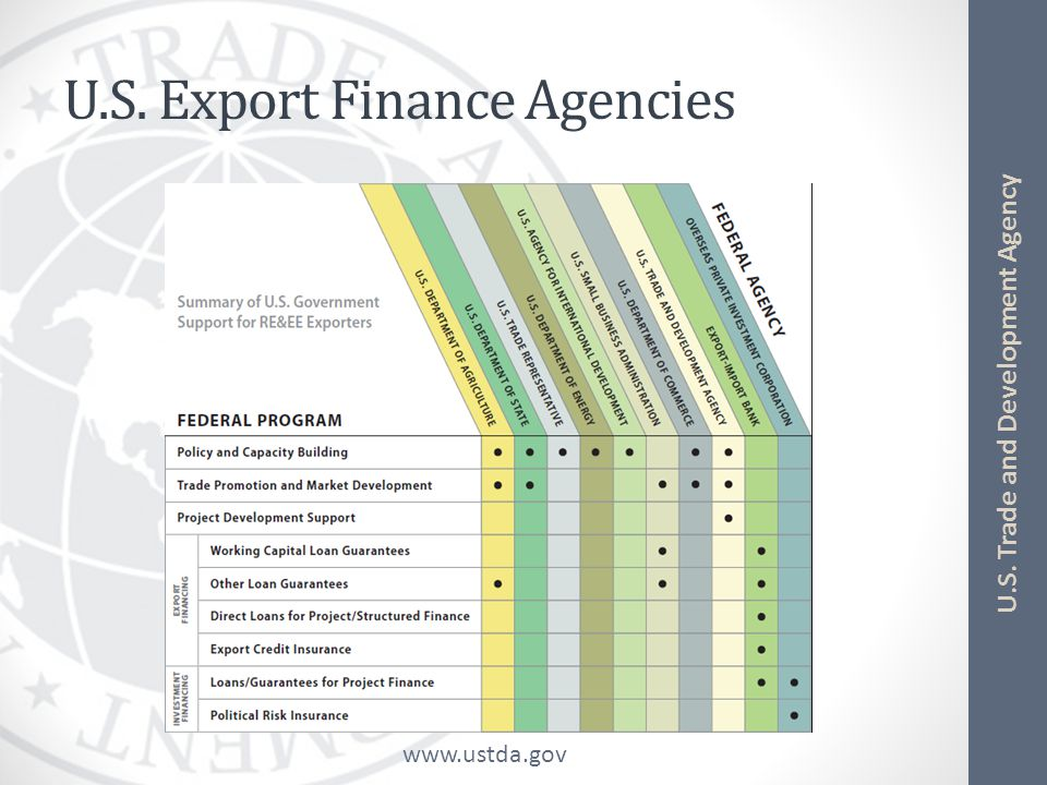 www.ustda.gov U.S. Trade and Development Agency U.S. Export Finance Agencies