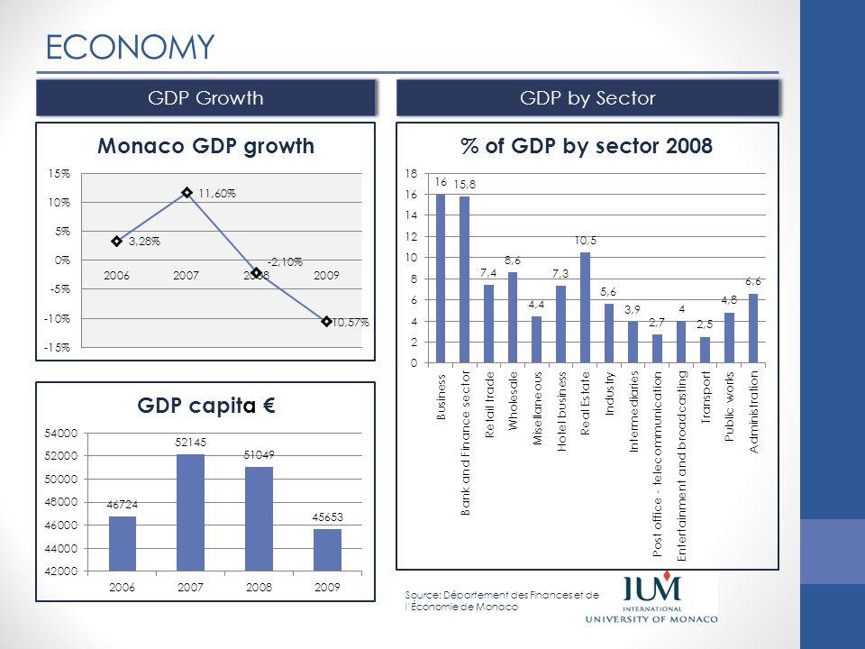 ECONOMY Additional Information Source: Département des Finances et de l'Économie de Monaco