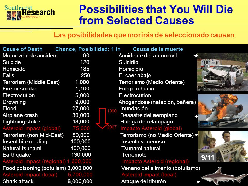Possibilities that You Will Die from Selected Causes Cause of Death Chance, Posibilidad: 1 in Causa de la muerte Motor vehicle accident 90 Accidente del automóvil Suicide 120 Suicidio Homicide 185 Homicidio Falls 250 El caer abajo Terrorism (Middle East) 1,000 Terrorismo (Medio Oriente) Fire or smoke 1,100 Fuego o humo Electrocution 5,000 Electrocution Drowning 9,000 Ahogándose (natación, bañera) Flood 27,000 Inundación Airplane crash 30,000 Desastre del aeroplano Lightning strike 43,000 Huelga de relámpago Asteroid impact (global) 75,000 Impacto Asteroid (global) Terrorism (non Mid-East) 80,000 Terrorismo (no Medio Oriente) Insect bite or sting 100,000 Insecto venenoso Natural tsunami 100,000 Tsunami natural Earthquake 130,000 Terremoto Asteroid impact (regional) 1,600,000 Impacto Asteroid (regional) Food poisoning (botulism) 3,000,000 Veneno del alimento (botulismo) Asteroid impact (local) 5,700,000 Asteroid impact (local) Shark attack 8,000,000 Ataque del tiburón Las posibilidades que morirás de seleccionado causan 9/