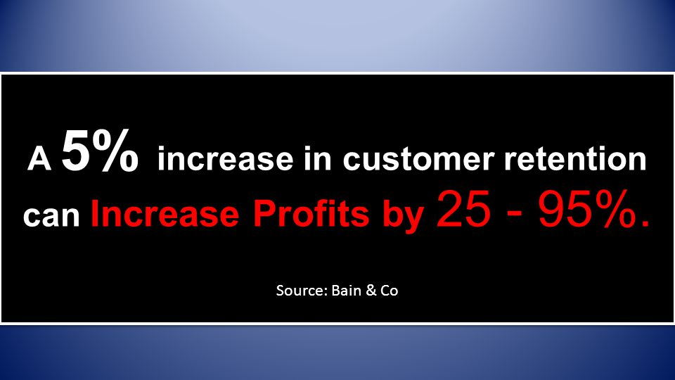 A 5% increase in customer retention can Increase Profits by 25 - 95%.