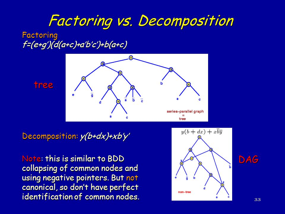 33 Factoring vs. Decomposition Factoring f=(e+g')(d(a+c)+a'b'c')+b(a+c) Decomposition: y(b+dx)+xb'y' Note: this is similar to BDD collapsing of common
