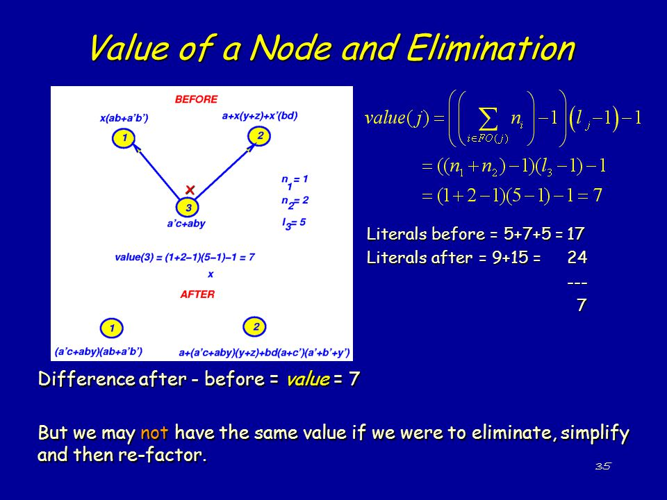 35 Literals before = 5+7+5 =17 Literals after = 9+15 =24 --- 7 Value of a Node and Elimination Difference after - before = value = 7 But we may not have the same value if we were to eliminate, simplify and then re-factor.