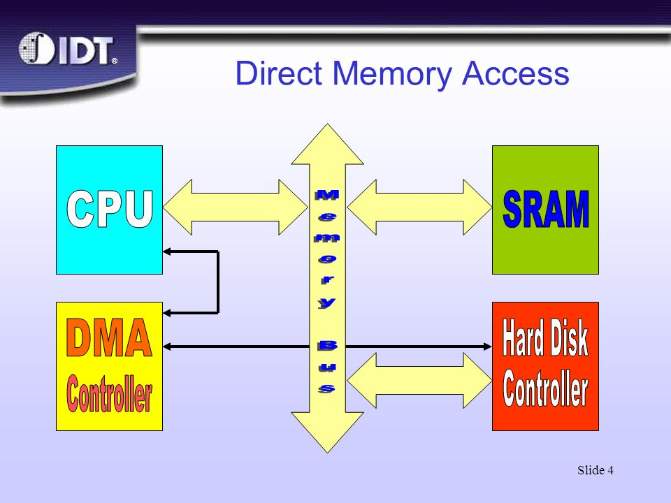 ® Slide 4 Direct Memory Access