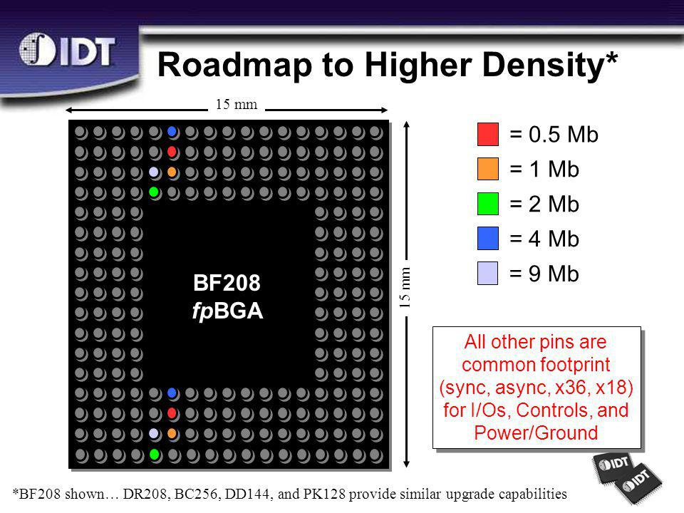 Roadmap to Higher Density* = 0.5 Mb = 1 Mb = 2 Mb = 4 Mb All other pins are common footprint (sync, async, x36, x18) for I/Os, Controls, and Power/Ground All other pins are common footprint (sync, async, x36, x18) for I/Os, Controls, and Power/Ground *BF208 shown… DR208, BC256, DD144, and PK128 provide similar upgrade capabilities = 9 Mb 15 mm