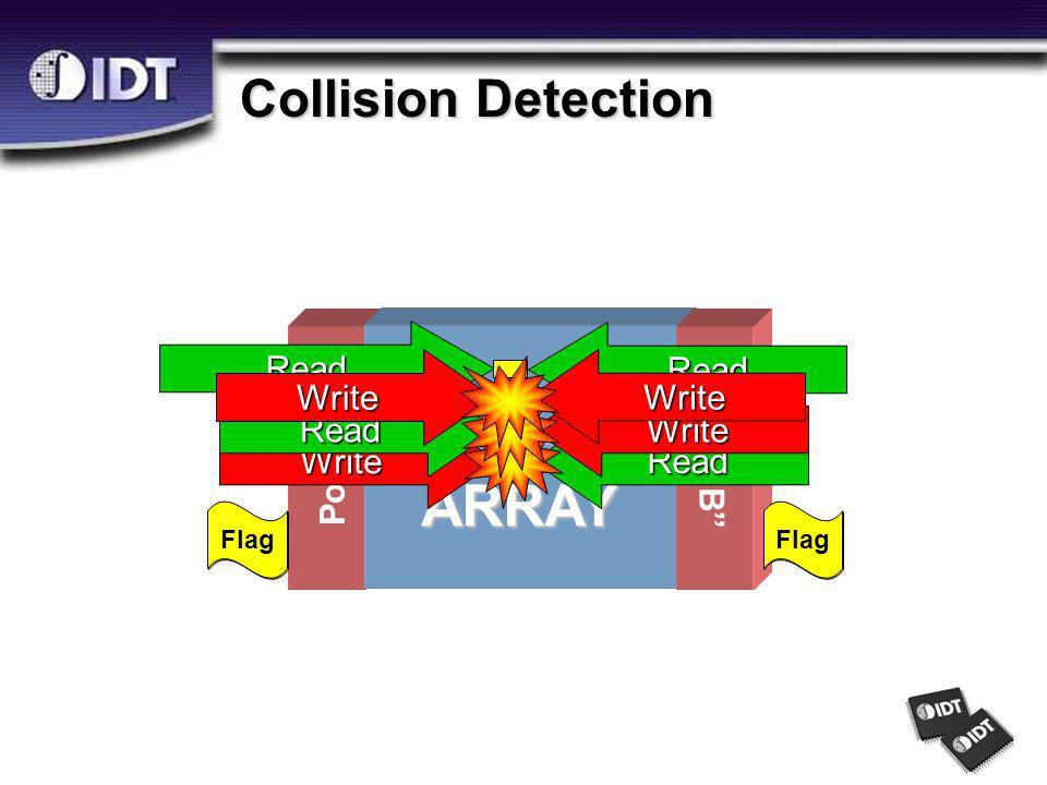 Port A MEMORYARRAY Port B Read Read Write Read Flag Write Read Write Write Collision Detection