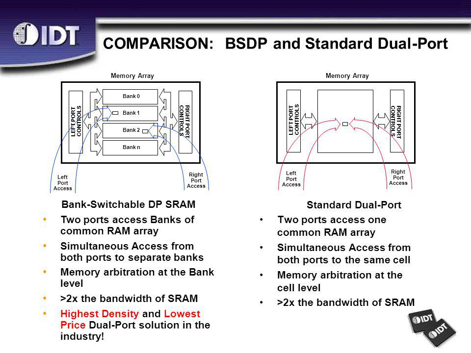 COMPARISON: BSDP and Standard Dual-Port Standard Dual-Port Two ports access one common RAM array Simultaneous Access from both ports to the same cell Memory arbitration at the cell level >2x the bandwidth of SRAM Memory Array LEFT PORT CONTROLS RIGHT PORT CONTROLS Left Port Access Right Port Access Bank-Switchable DP SRAM Two ports access Banks of common RAM array Simultaneous Access from both ports to separate banks Memory arbitration at the Bank level >2x the bandwidth of SRAM Highest Density and Lowest Price Dual-Port solution in the industry.