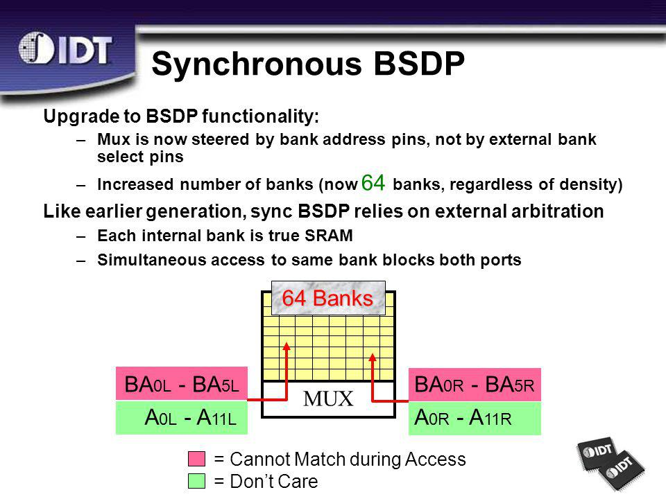 Synchronous BSDP BA 0L - BA 5L A 0L - A 11L BA 0R - BA 5R A 0R - A 11R 64 Banks MUX = Cannot Match during Access = Don't Care Upgrade to BSDP functionality: –Mux is now steered by bank address pins, not by external bank select pins –Increased number of banks (now 64 banks, regardless of density) Like earlier generation, sync BSDP relies on external arbitration –Each internal bank is true SRAM –Simultaneous access to same bank blocks both ports