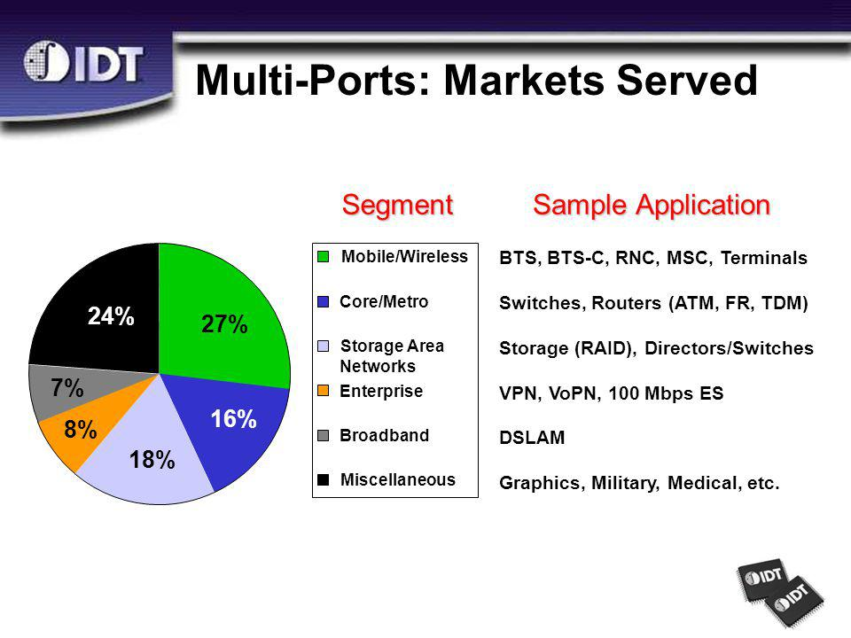 Multi-Ports: Markets Served 18% 8% 7% 24% 27% 16% Mobile/Wireless Core/Metro Storage Area Networks Enterprise Broadband Miscellaneous BTS, BTS-C, RNC, MSC, Terminals Graphics, Military, Medical, etc.
