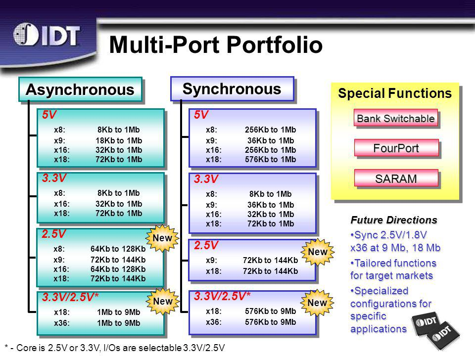 Special Functions AsynchronousAsynchronousFourPort SARAM Multi-Port Portfolio Bank Switchable 5V x8:8Kb to 1Mb x9:18Kb to 1Mb x16:32Kb to 1Mb x18:72Kb to 1Mb 5V x8:8Kb to 1Mb x9:18Kb to 1Mb x16:32Kb to 1Mb x18:72Kb to 1Mb 3.3V x8:8Kb to 1Mb x16:32Kb to 1Mb x18:72Kb to 1Mb 3.3V x8:8Kb to 1Mb x16:32Kb to 1Mb x18:72Kb to 1Mb 3.3V/2.5V* x18:1Mb to 9Mb x36:1Mb to 9Mb 3.3V/2.5V* x18:1Mb to 9Mb x36:1Mb to 9Mb SynchronousSynchronous 5V x8:256Kb to 1Mb x9:36Kb to 1Mb x16:256Kb to 1Mb x18:576Kb to 1Mb 5V x8:256Kb to 1Mb x9:36Kb to 1Mb x16:256Kb to 1Mb x18:576Kb to 1Mb 3.3V x8:8Kb to 1Mb x9:36Kb to 1Mb x16:32Kb to 1Mb x18:72Kb to 1Mb 3.3V x8:8Kb to 1Mb x9:36Kb to 1Mb x16:32Kb to 1Mb x18:72Kb to 1Mb 3.3V/2.5V* x18:576Kb to 9Mb x36:576Kb to 9Mb 3.3V/2.5V* x18:576Kb to 9Mb x36:576Kb to 9Mb * - Core is 2.5V or 3.3V, I/Os are selectable 3.3V/2.5V Future Directions Sync 2.5V/1.8V x36 at 9 Mb, 18 MbSync 2.5V/1.8V x36 at 9 Mb, 18 Mb Tailored functions for target marketsTailored functions for target markets Specialized configurations for specific applicationsSpecialized configurations for specific applications 2.5V x8:64Kb to 128Kb x9:72Kb to 144Kb x16:64Kb to 128Kb x18:72Kb to 144Kb 2.5V x8:64Kb to 128Kb x9:72Kb to 144Kb x16:64Kb to 128Kb x18:72Kb to 144Kb 2.5V x9:72Kb to 144Kb x18:72Kb to 144Kb 2.5V x9:72Kb to 144Kb x18:72Kb to 144Kb New