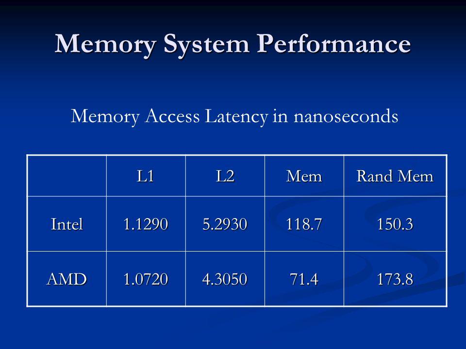 L1L2Mem Rand Mem Intel1.12905.2930118.7150.3 AMD1.07204.305071.4173.8 Memory Access Latency in nanoseconds
